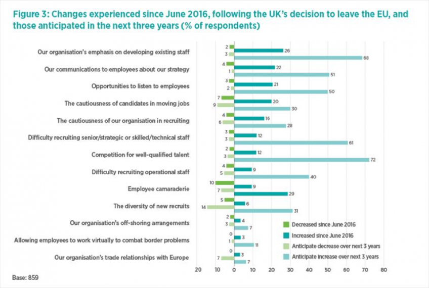 (allikas: https://www.cipd.co.uk/news-views/brexit-hub/workforce-trends)